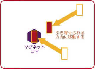 マグネット(Z-Man Games):磁石コマによるコマの移動