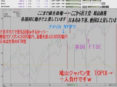 完全無修正画像:民主党鳩山政権日本のみ下落、他国は上