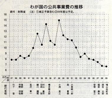 完全無修正:日本の公共事業費の推移