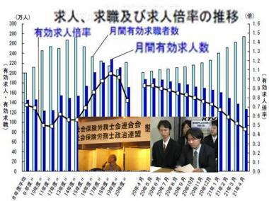 完全無修正画像:求人、求職及び倍率の推移