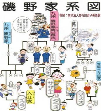 サザエさん磯野家系図を財団法人長谷川町子美術館参照:完全無修正画像