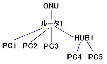 2009.3.ネットの接続図