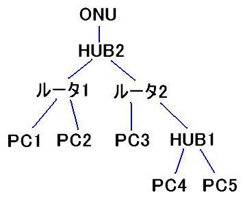 2009.3.ネットの接続図2