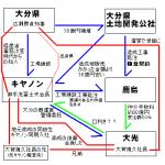 キヤノン・大分県・大光の相関図