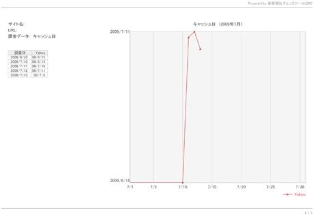 Yahoo!にキャッシュされた日のグラフなのだー