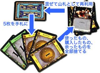 ドミニオン:手札の循環